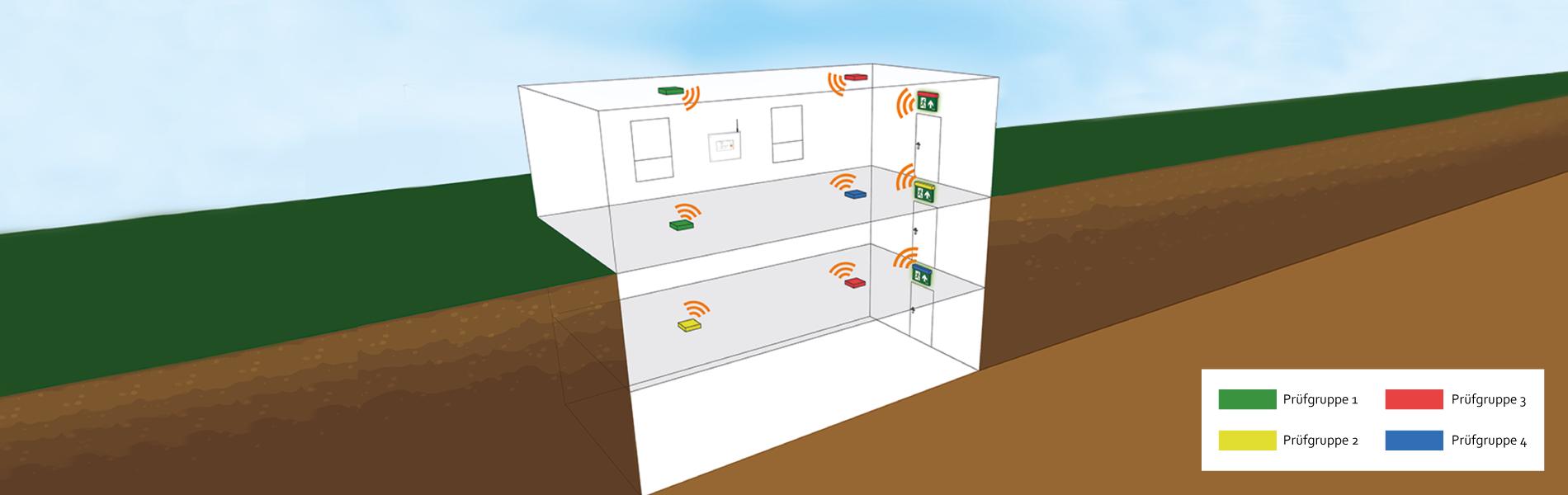 Schemabild automatische Prüfgruppen, Notbeleuchtung